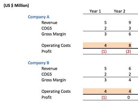 profitability comparison 2