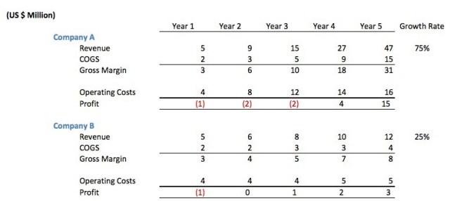 profitability comparison 3