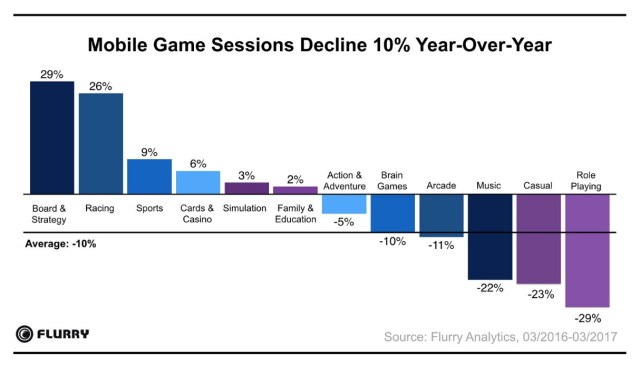 session decline-mobile gaming