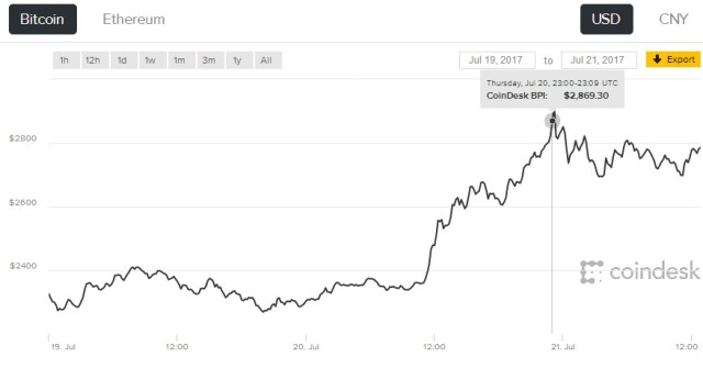 future price of cryptocurrency