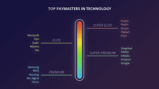 cutshort-top tech payers-salar
