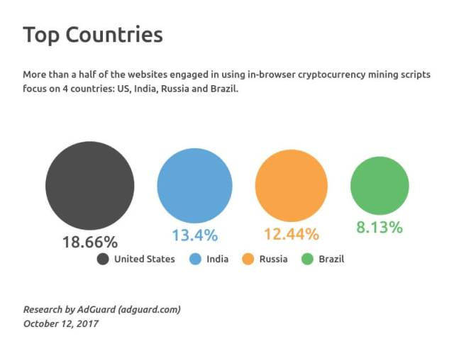 cryptcurrency-mining-affected countries-parasite-script