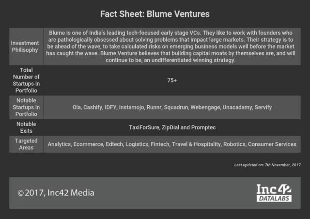 blume ventures-sanjay nath-startups-vc