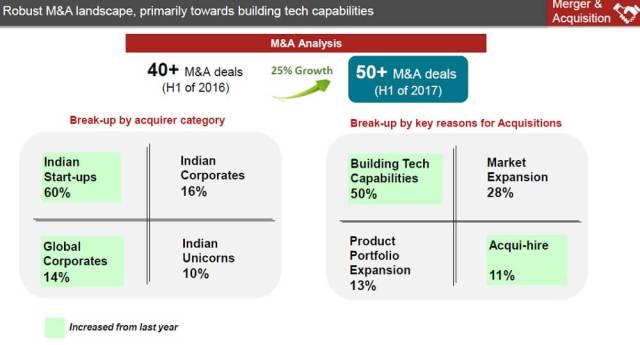 nasscom-zinnov-indian startup ecosystem