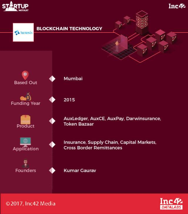 Indian blockchain startups