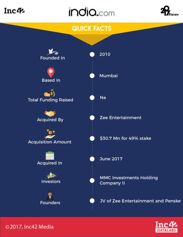 india startup acquisitions 2017