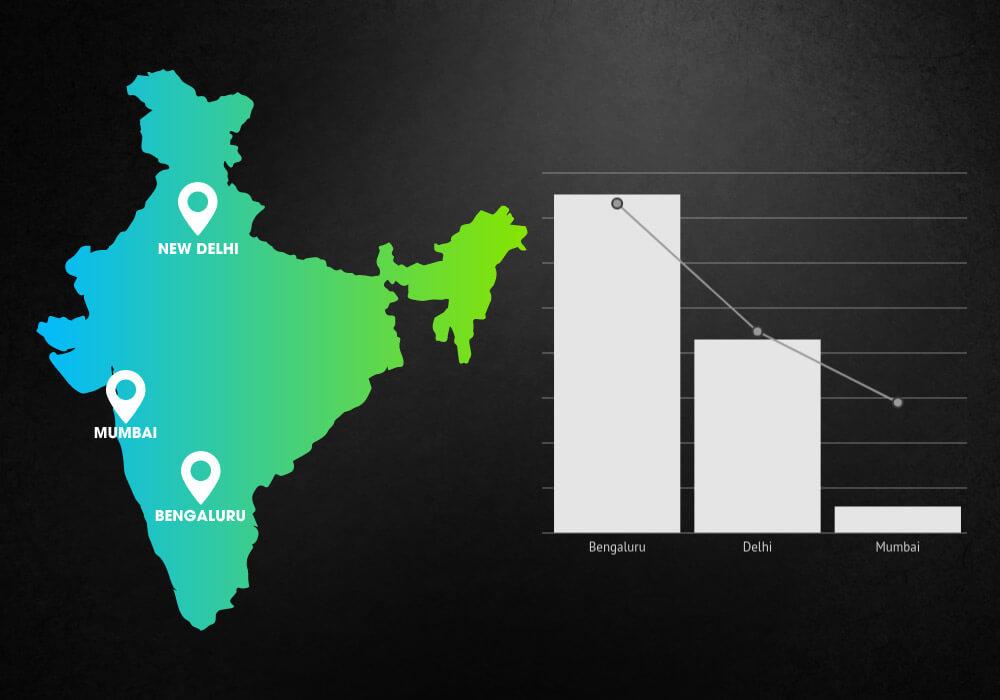 startup funding-delhi ncr-bengaluru