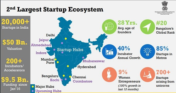 indian startup-startup-funding-concerns