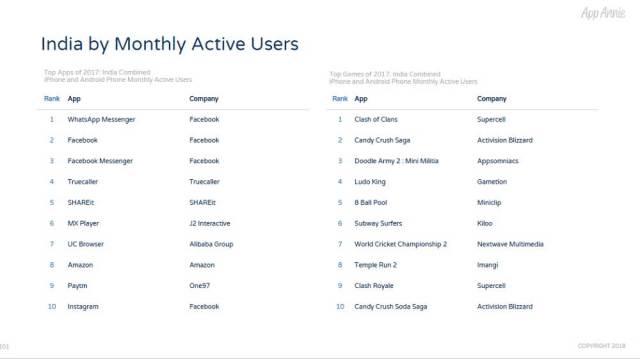 app annie-app downloads-india
