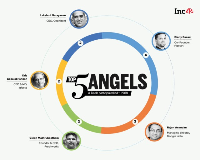 Five Most Active Angel Investors In India: Indian Tech Startup Funding Report H1 2018