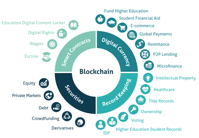 Blockchain Market Overview