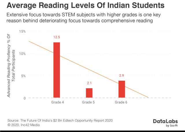 Reading skills of Indian students