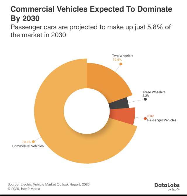 Commercial vehicles expected to dominate by 2030