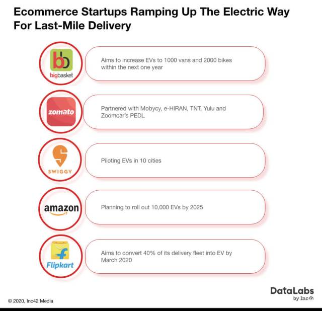 Ecommerce startups ramping up the electric way for last mile delivery