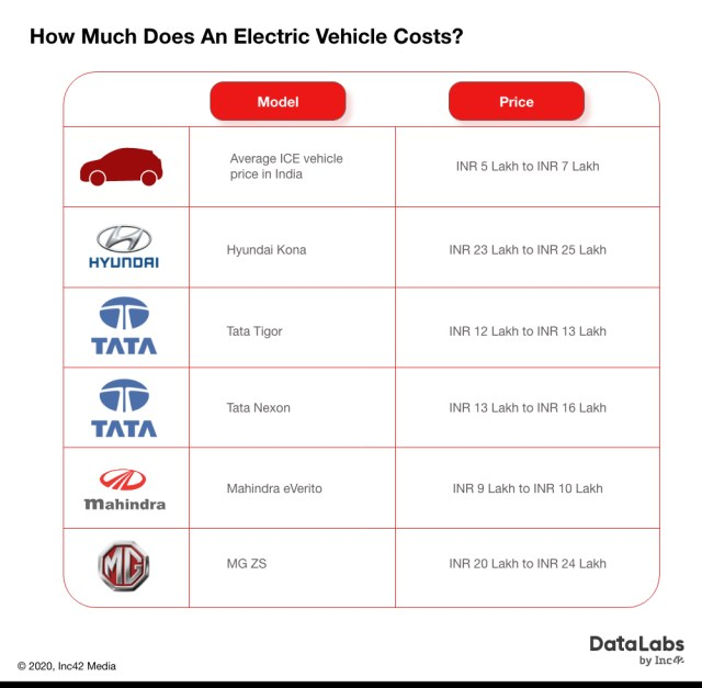 How much does an electric vehicle costs?