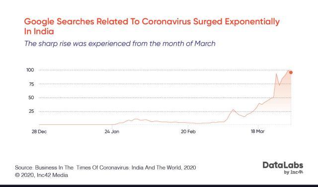 Impact of coronavirus(COVID-19) on app downloads