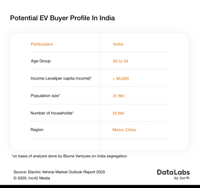 Electric vehicle(EV) target audience(buyer profile) in India,
