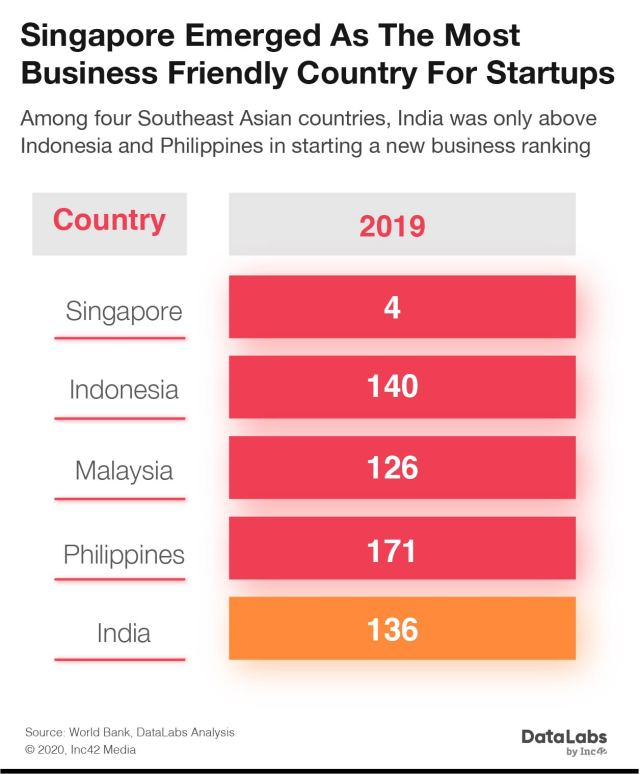 Indian Startups in Southeast Asia