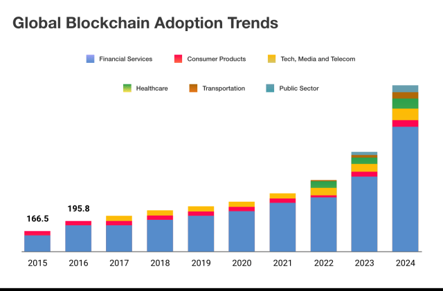 Blockchain This Week: Covid-19 Drives Blockchain Adoption, WEF Looks To Reset Global Economy With Blockchain & More