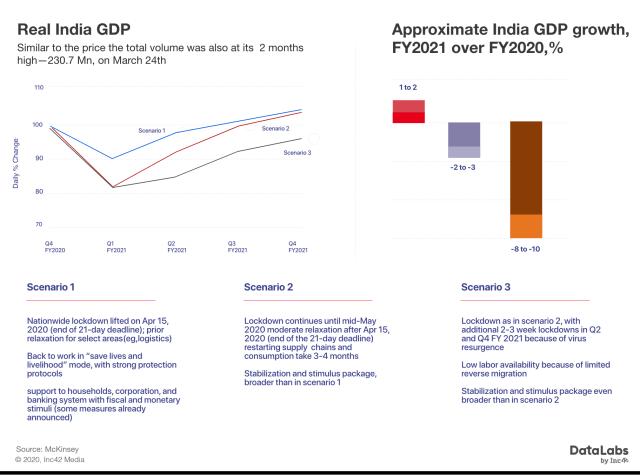 coronavirus(Covid-19) impact on Indian economy(GDP)