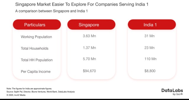 business opportunity in singapore for Indian startups