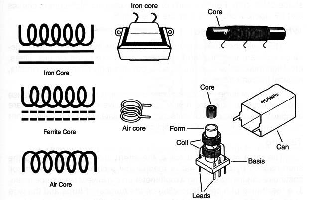 Coils or Inductors (ART151E)