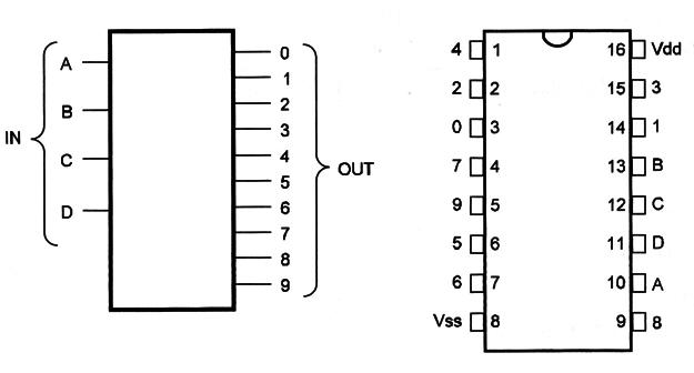 4028 BCD to Decimal Decoder (CM025E)