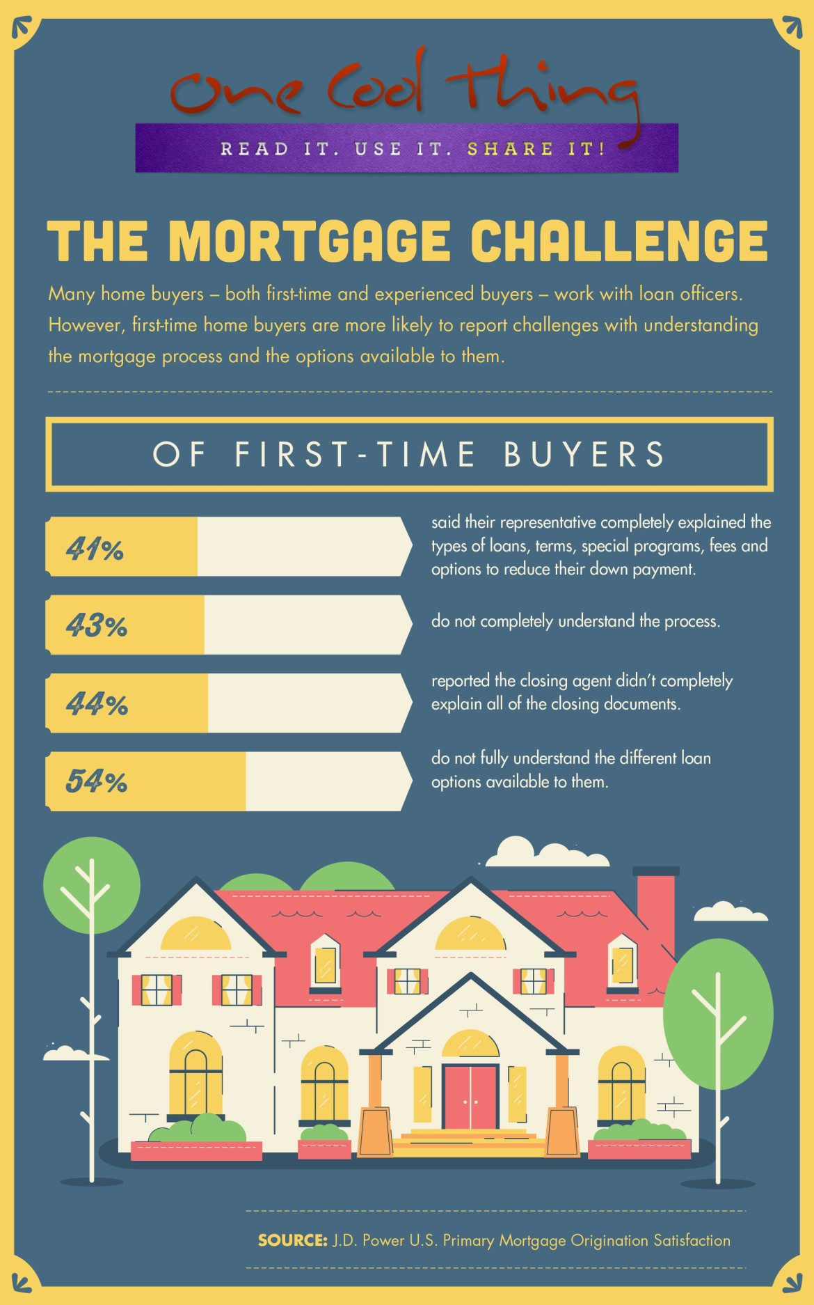 JDPDXRealEstate First Time Home Buyers
