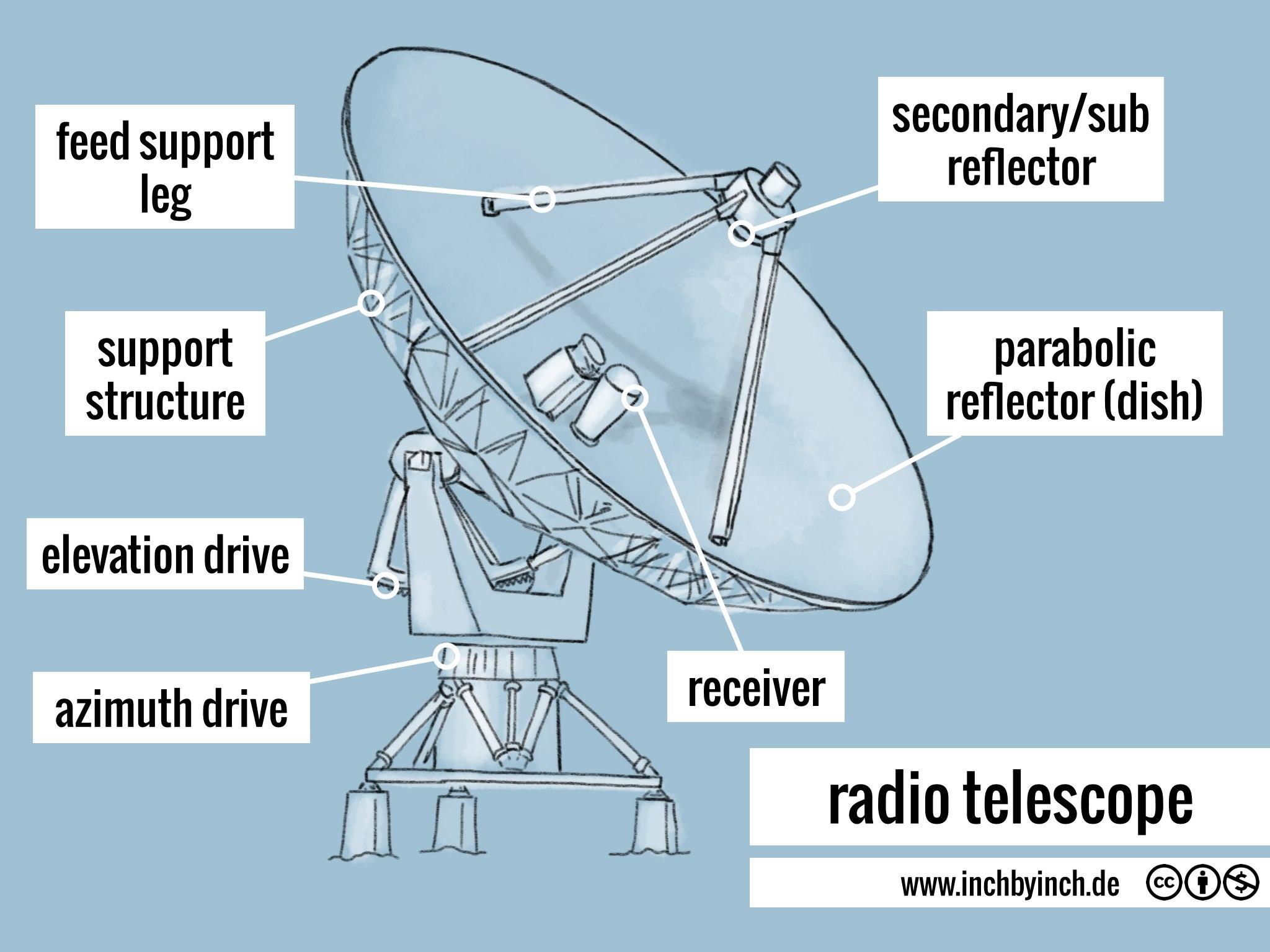 parts of a telescope diagram rca rj45 surface mount jack wiring eton viper jr 40 elsavadorla
