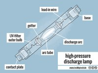 INCH - Technical English | high-pressure discharge lamp