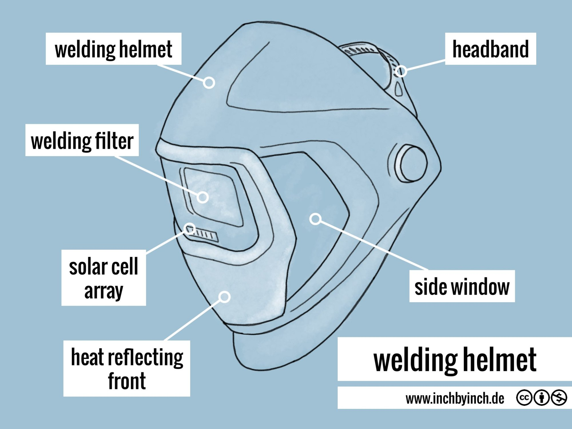 hight resolution of welding helmet diagram wiring diagram megawelding helmet diagram
