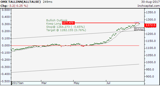 The daily bar chart shows the strong bullish trend of the OMX Tallin Index the Estonian stock exchange.