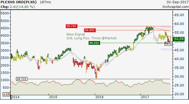 The weekly bar chart shows the new signal long for the long/term period for the stock PLEXUS.
