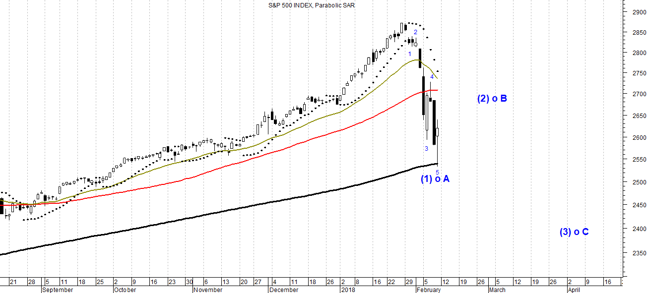 S&P 500 index in candlestick with three bullish moving averages, parabolic sar and forecast based on the Elliott Waves Theory that highlights wave (1) or A bearish closed waiting to catalog wave (2) or B bullish which will follow wave (3) or C bearish.