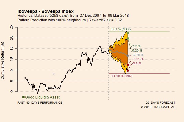 The picture shows the forecast trend for the next 20 trading days of the Bovespa Index