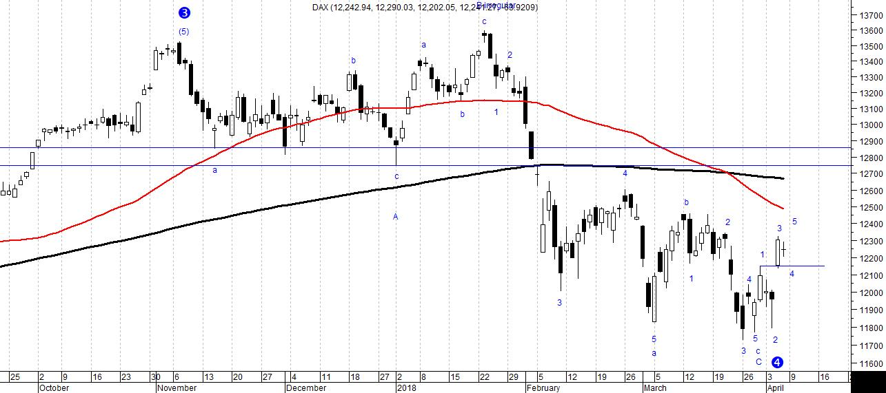 The picture shows daily candlestick chart of DAX30 index analysed according to Elliott Waves Theory.