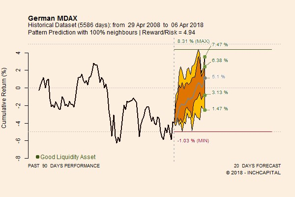 The picture shows the prospects for twenty trading days calculated on the basis of the quantitative analysis of the German MDAX index of the stock exchange in Germany.
