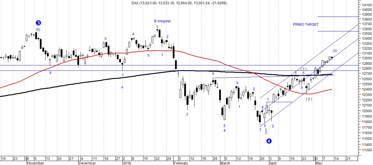 The picture shows the DAX daily candlestick chart analyzed by means of Elliott Wave Theory purposing a bullish perspective for the next weeks.