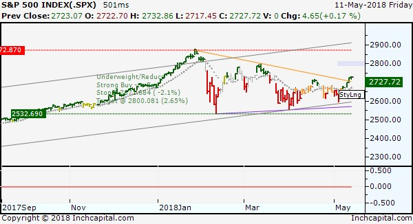 The picture shows the S&P 500 daily bar chart actually in sideways depicted by a triangle pattern
