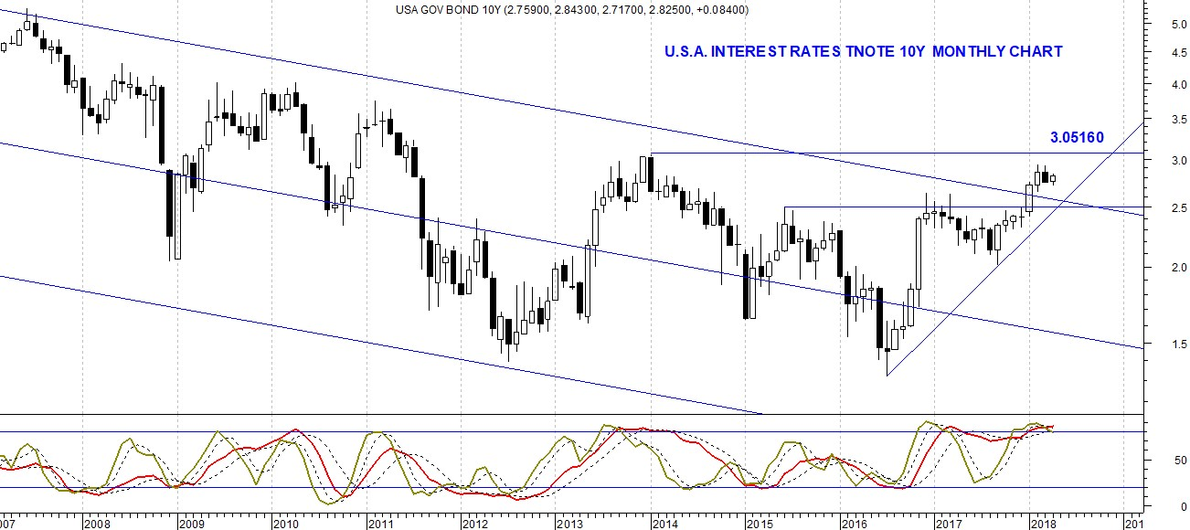 The picture shows the U.S.A. 10Y Interest Rates with a recent finished bullish reversal pattern.