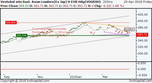 The picture shows the trend of Vontobel mtx Sust. Asian Leaders (ex Japan) B fund, depicted by a linear daily chart.
