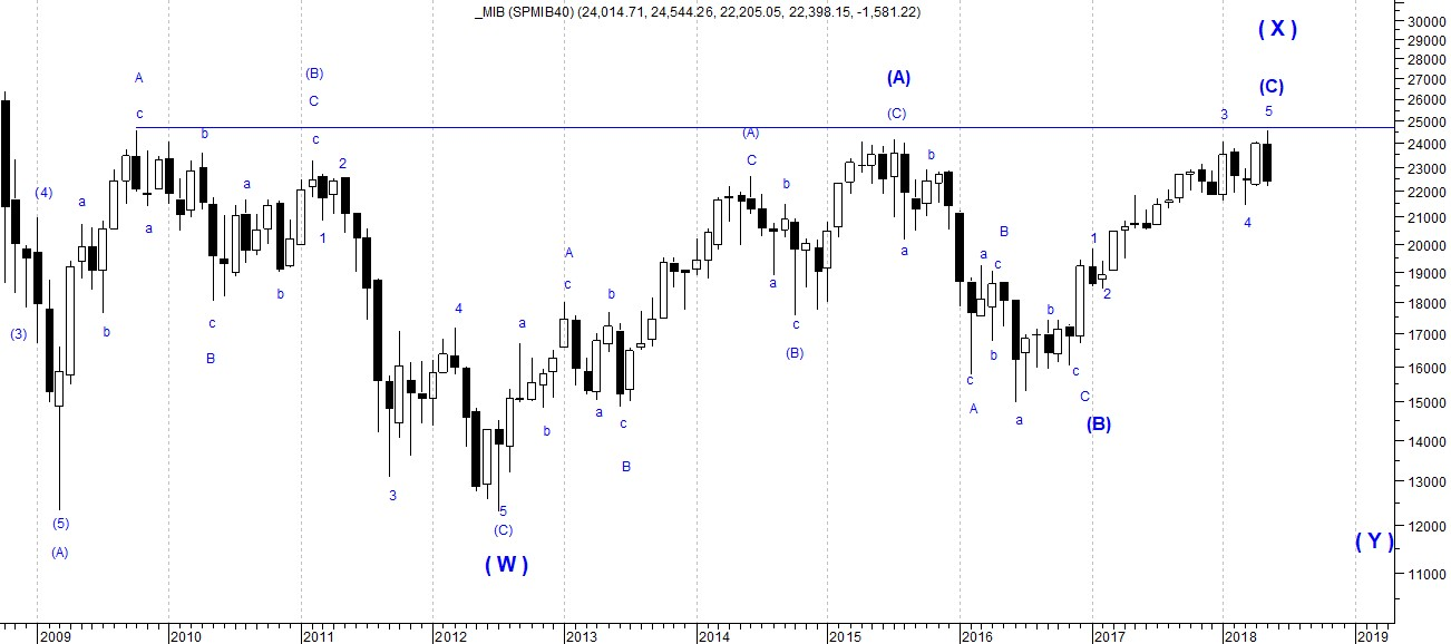 The picture shows FTSE MIB 40's monthly candlestick chart with Elliott Wave Forecast highlighting a long-term bearisk perspectives