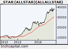 The picture shows the bullish trend of the FTSE ALL STAR index depicted by a weekly line chart of the last 8 yr.