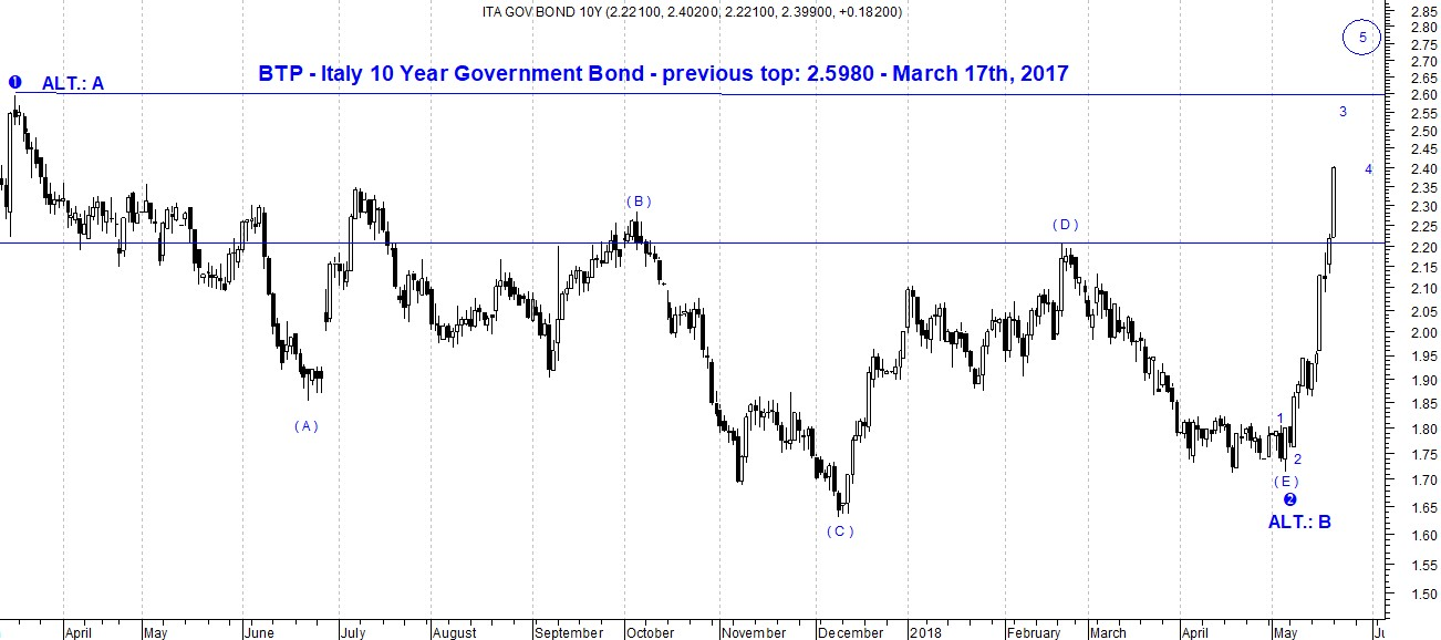 The picture shows the daily long trend of Italy Gov Bond 10Y depicted by a candlestick chart and Elliott Wave Forecast