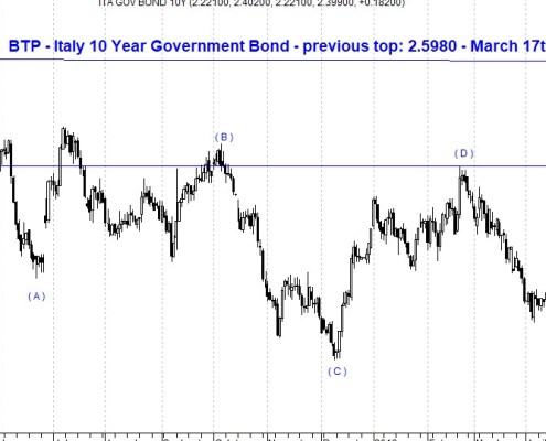 The picture shows the bullish trend of the Italy Government Bond 10Y yeald depicted by a candlestick daily chart with Elliott Wave Forecast