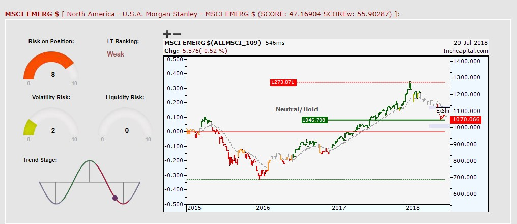 The picture shows MSCI Emerging USD chart depicted by weekly bar chart to highlight medium-long term trend