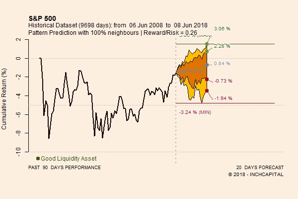 The chart shows the prospective trend of the S&P 500 index forecast for the next twenty trading days based on quantitative analysis