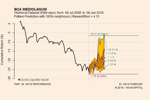 The chart shows the forecast trend of the Banca Mediolanum share price envisaged by the quantitative analysis for the next twenty trading days.