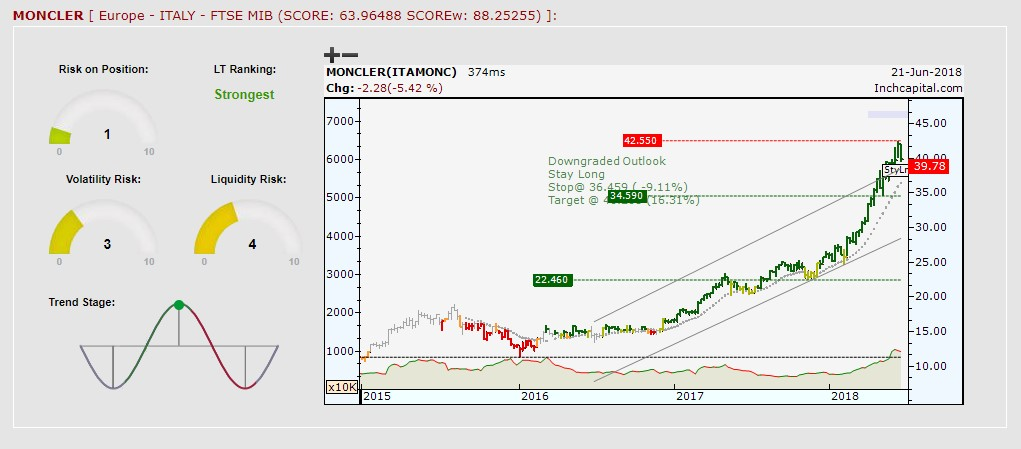 The picture shows Moncler's weekly bar chart. The ongoing trend is bullish.