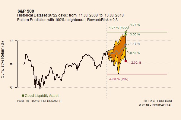 The picture shows the S&P 500 Pattern Predictions for the next 20 trading days, based on quantitative analysis.